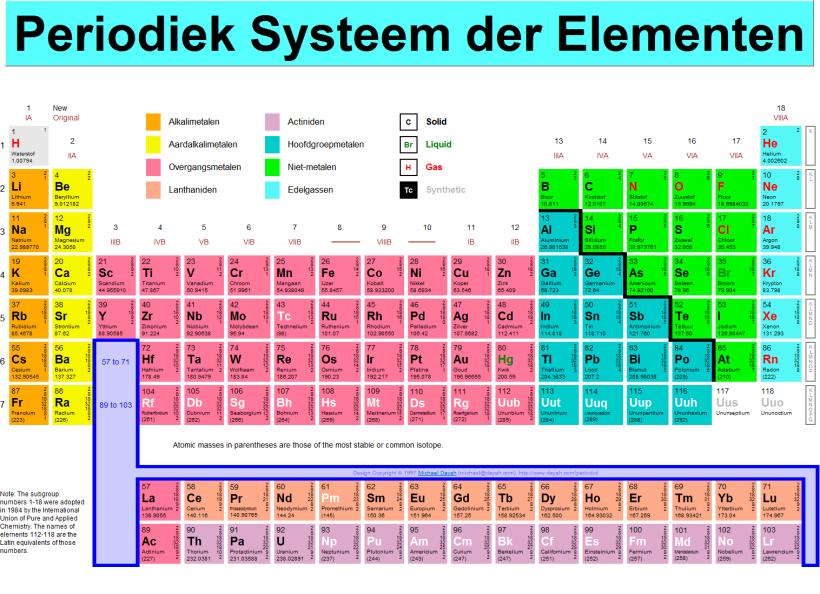 periodieksysteem